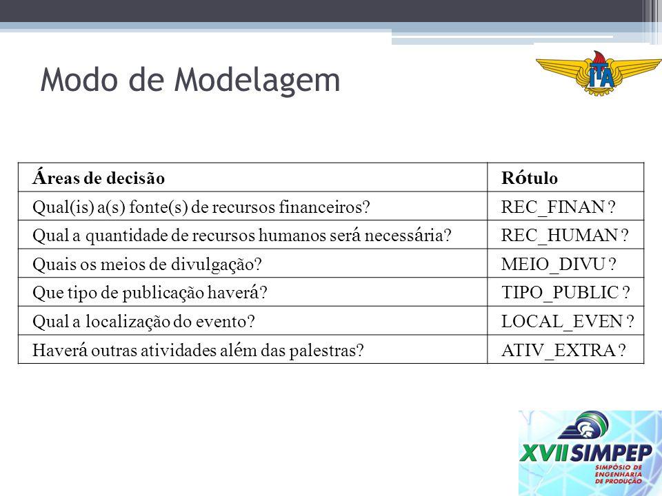 Modo de Modelagem Á reas de decisãoR ó tulo Qual(is) a(s) fonte(s) de recursos financeiros?REC_FINAN ? Qual a quantidade de recursos humanos ser á nec