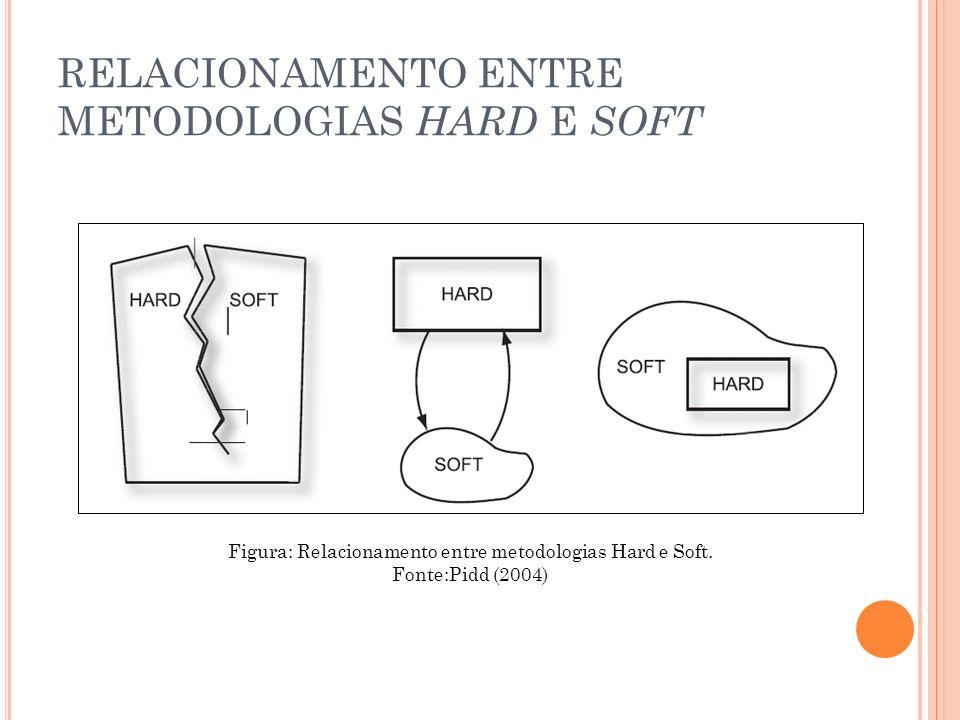 RELACIONAMENTO ENTRE METODOLOGIAS HARD E SOFT Figura: Relacionamento entre metodologias Hard e Soft. Fonte:Pidd (2004)