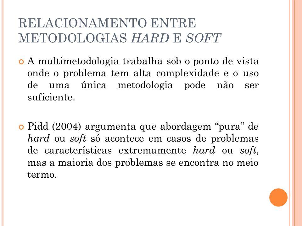 RELACIONAMENTO ENTRE METODOLOGIAS HARD E SOFT A multimetodologia trabalha sob o ponto de vista onde o problema tem alta complexidade e o uso de uma ún
