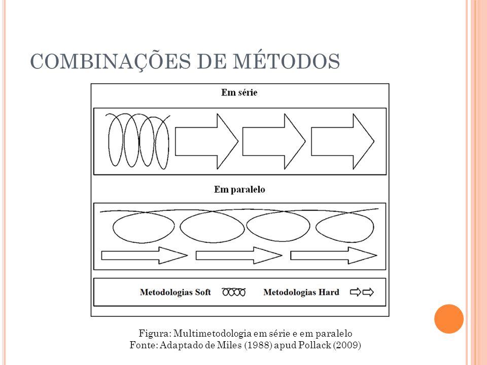 Figura: Multimetodologia em série e em paralelo Fonte: Adaptado de Miles (1988) apud Pollack (2009) COMBINAÇÕES DE MÉTODOS