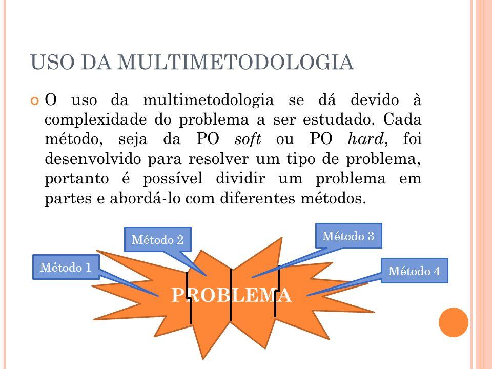 USO DA MULTIMETODOLOGIA O uso da multimetodologia se dá devido à complexidade do problema a ser estudado. Cada método, seja da PO soft ou PO hard, foi