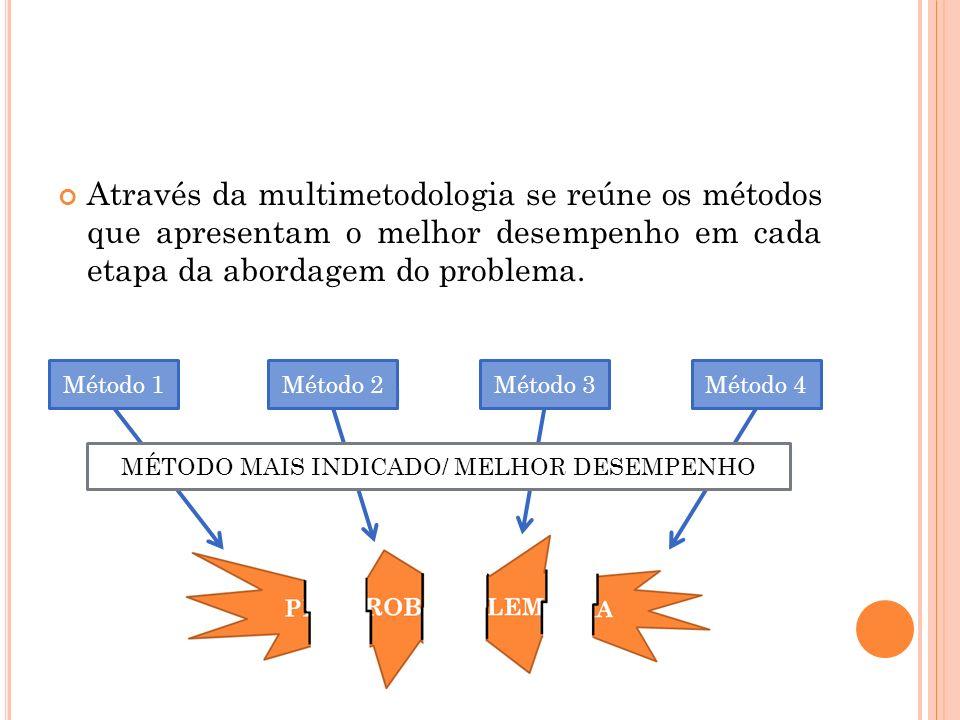 Através da multimetodologia se reúne os métodos que apresentam o melhor desempenho em cada etapa da abordagem do problema. Método 1Método 2Método 3Mét