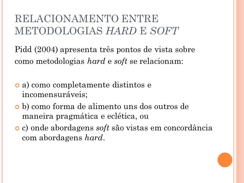 RELACIONAMENTO ENTRE METODOLOGIAS HARD E SOFT Pidd (2004) apresenta três pontos de vista sobre como metodologias hard e soft se relacionam: a) como co