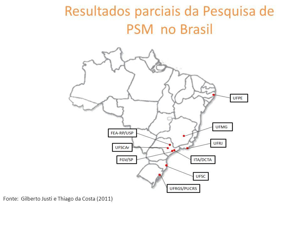 Resultados parciais da Pesquisa de PSM no Brasil Fonte: Gilberto Justi e Thiago da Costa (2011)