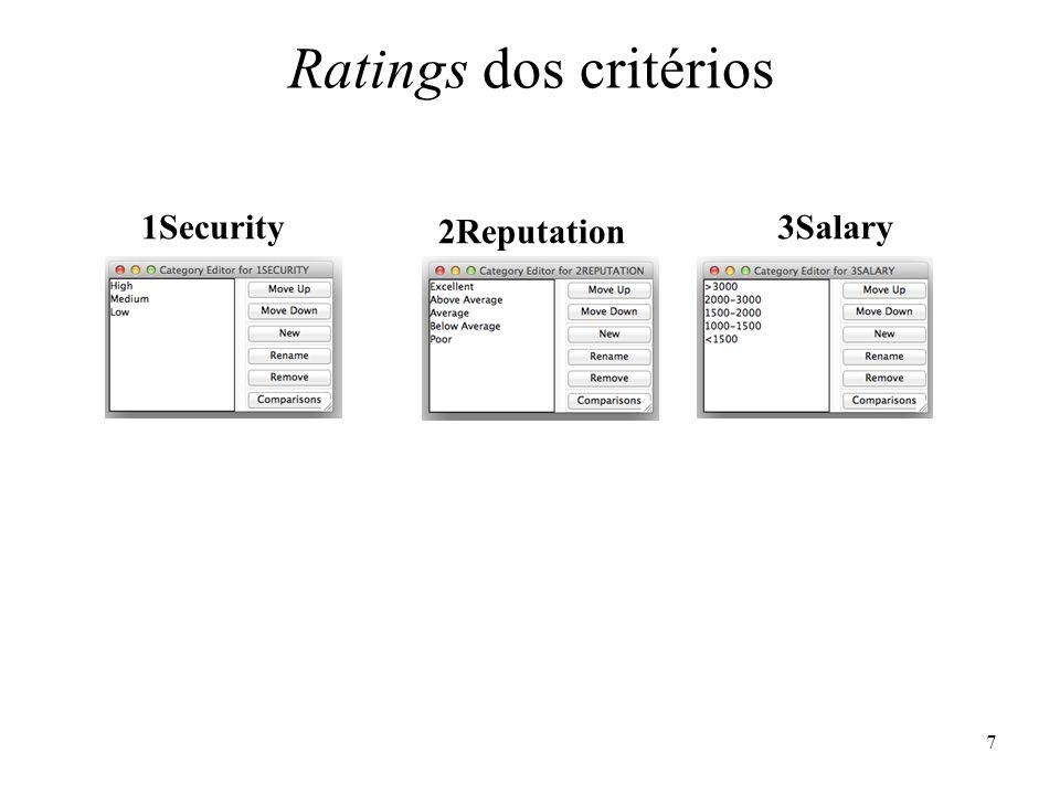 4.1Location4.3Work Ratings dos subcritérios 5.1Entreprenurial5.2SalaryPotencial5.3TopLevelPosition 4.2Time 8