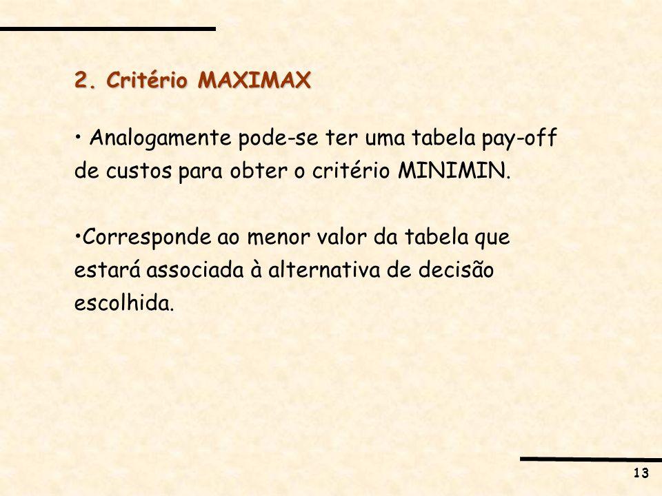 13 2. Critério MAXIMAX Analogamente pode-se ter uma tabela pay-off de custos para obter o critério MINIMIN. Corresponde ao menor valor da tabela que e