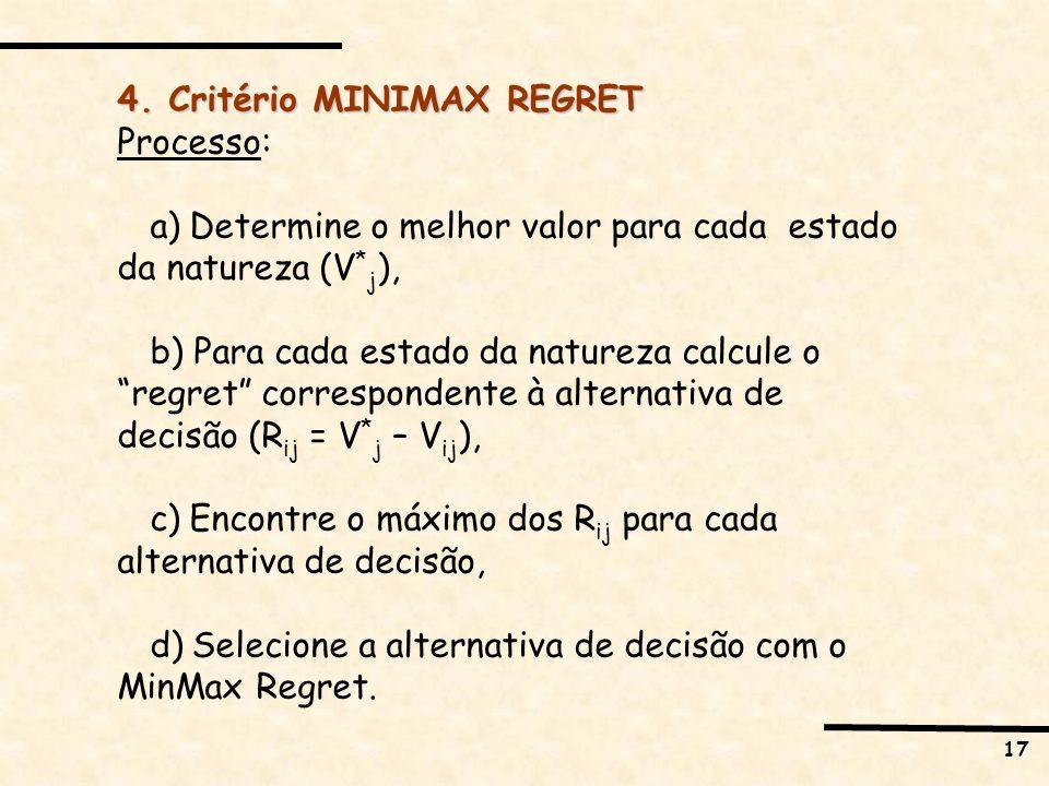 17 4. Critério MINIMAX REGRET Processo: a) Determine o melhor valor para cada estado da natureza (V * j ), b) Para cada estado da natureza calcule o r