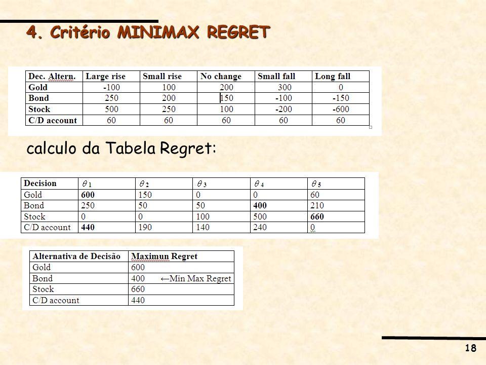 18 4. Critério MINIMAX REGRET calculo da Tabela Regret: