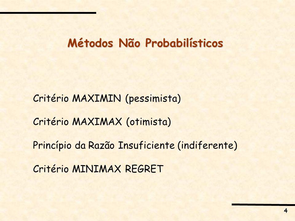 4 Métodos Não Probabilísticos Critério MAXIMIN (pessimista) Critério MAXIMAX (otimista) Princípio da Razão Insuficiente (indiferente) Critério MINIMAX