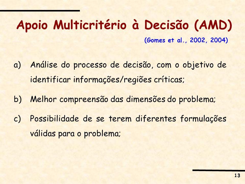 13 a)Análise do processo de decisão, com o objetivo de identificar informações/regiões críticas; b)Melhor compreensão das dimensões do problema; c)Pos