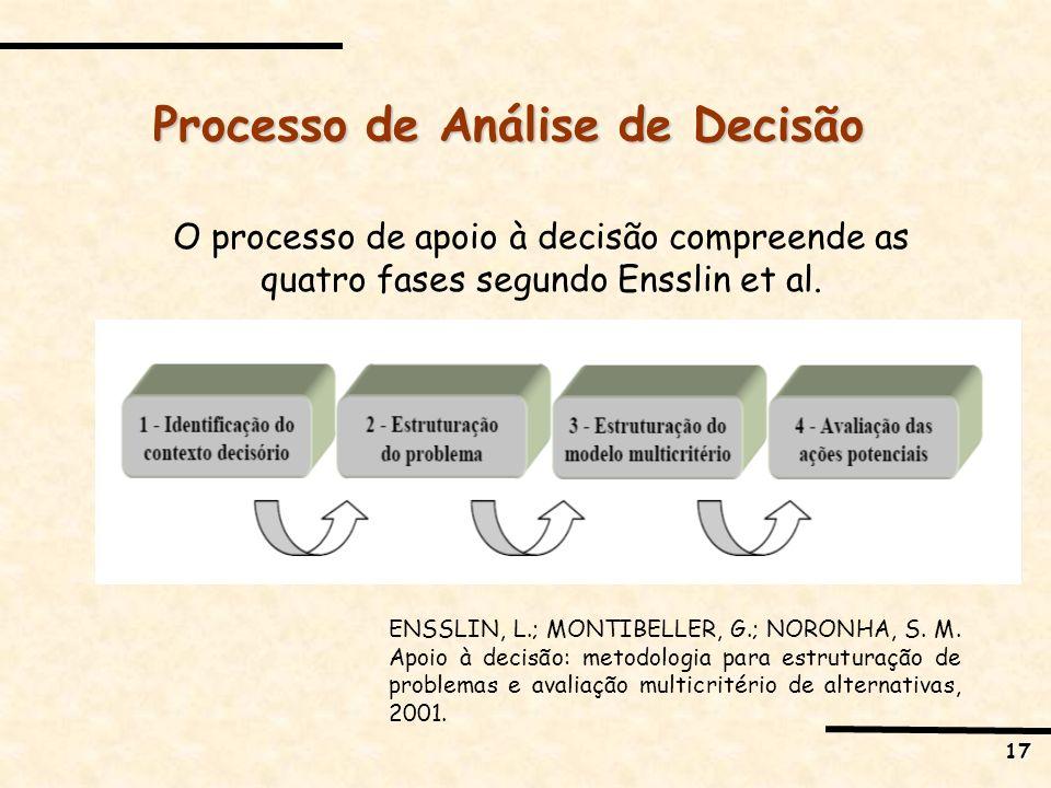 17 Processo de Análise de Decisão O processo de apoio à decisão compreende as quatro fases segundo Ensslin et al. ENSSLIN, L.; MONTIBELLER, G.; NORONH