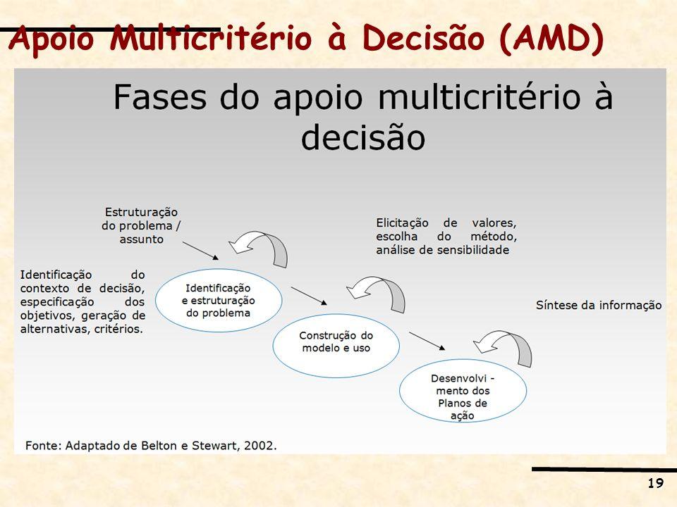 19 Apoio Multicritério à Decisão (AMD)