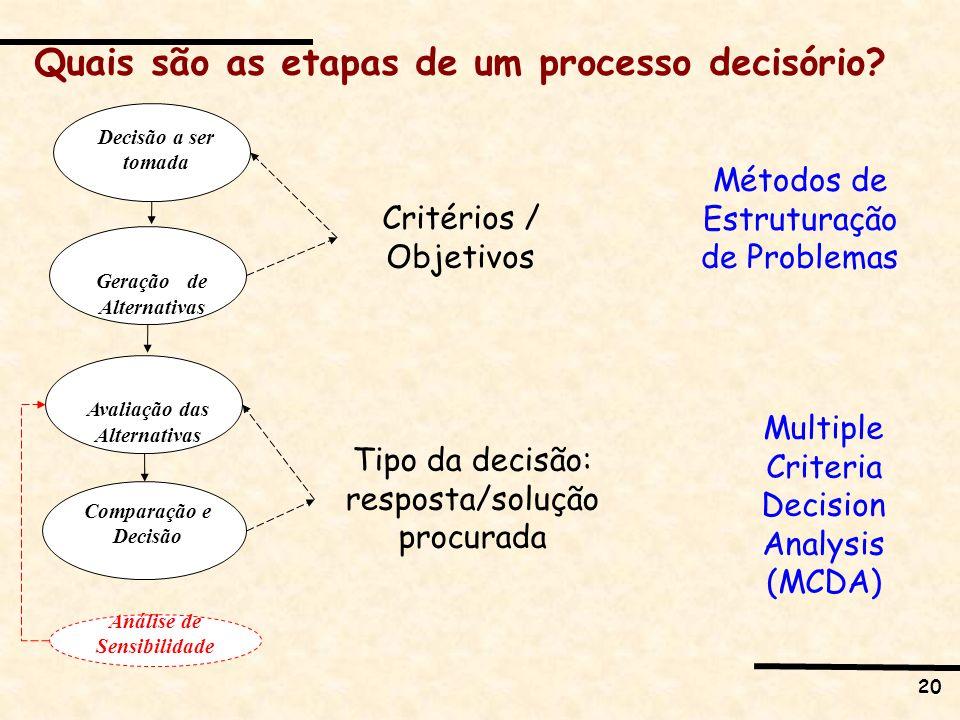 20 Análise de Sensibilidade Geração de Alternativas Decisão a ser tomada Quais são as etapas de um processo decisório? Avaliação das Alternativas Comp