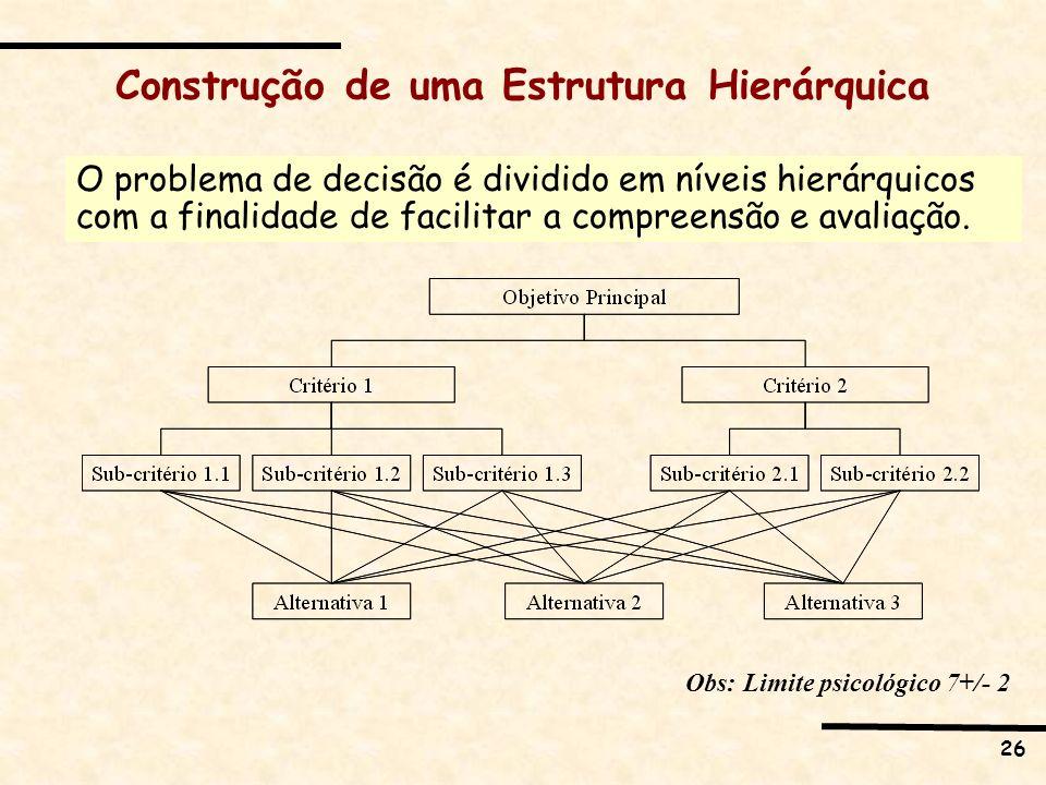 26 Construção de uma Estrutura Hierárquica O problema de decisão é dividido em níveis hierárquicos com a finalidade de facilitar a compreensão e avali
