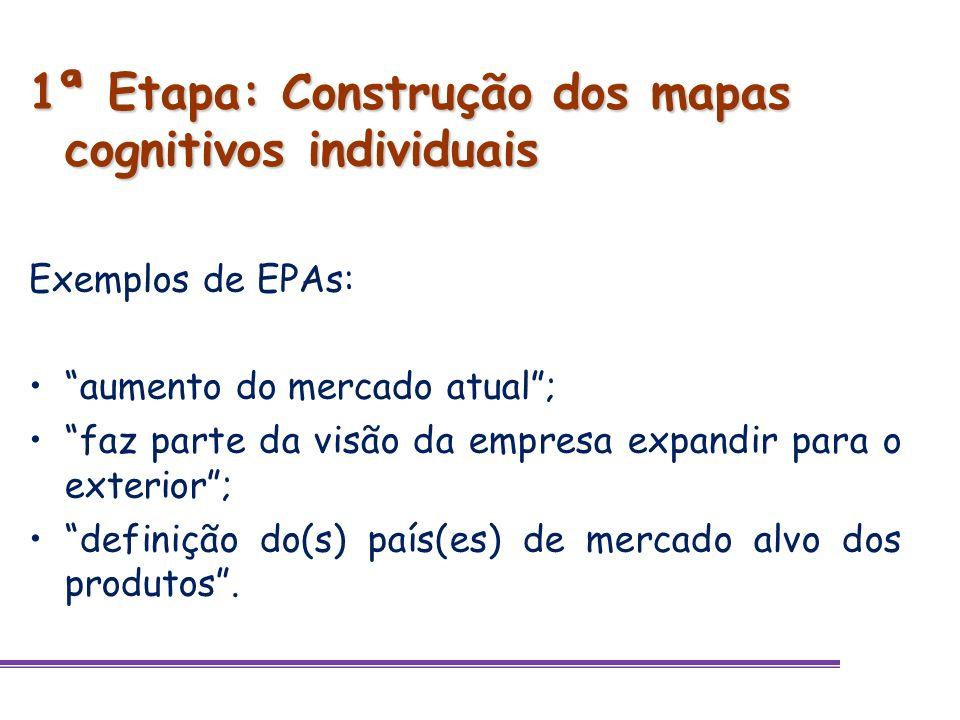 1ª Etapa: Construção dos mapas cognitivos individuais Exemplos de EPAs: aumento do mercado atual; faz parte da visão da empresa expandir para o exteri