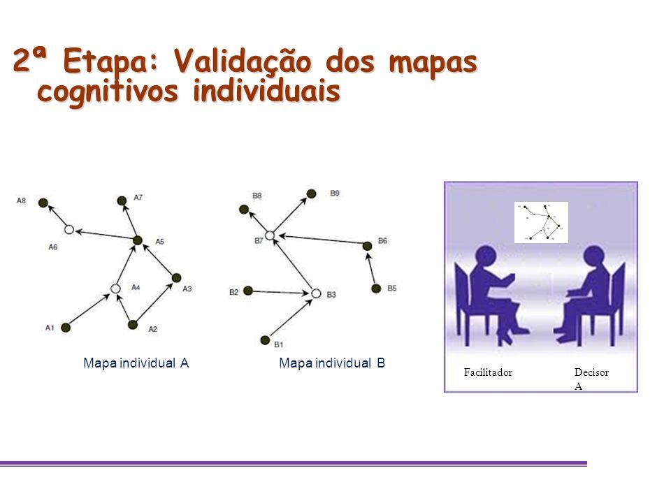 2ª Etapa: Validação dos mapas cognitivos individuais Mapa individual AMapa individual B Decisor A Facilitador