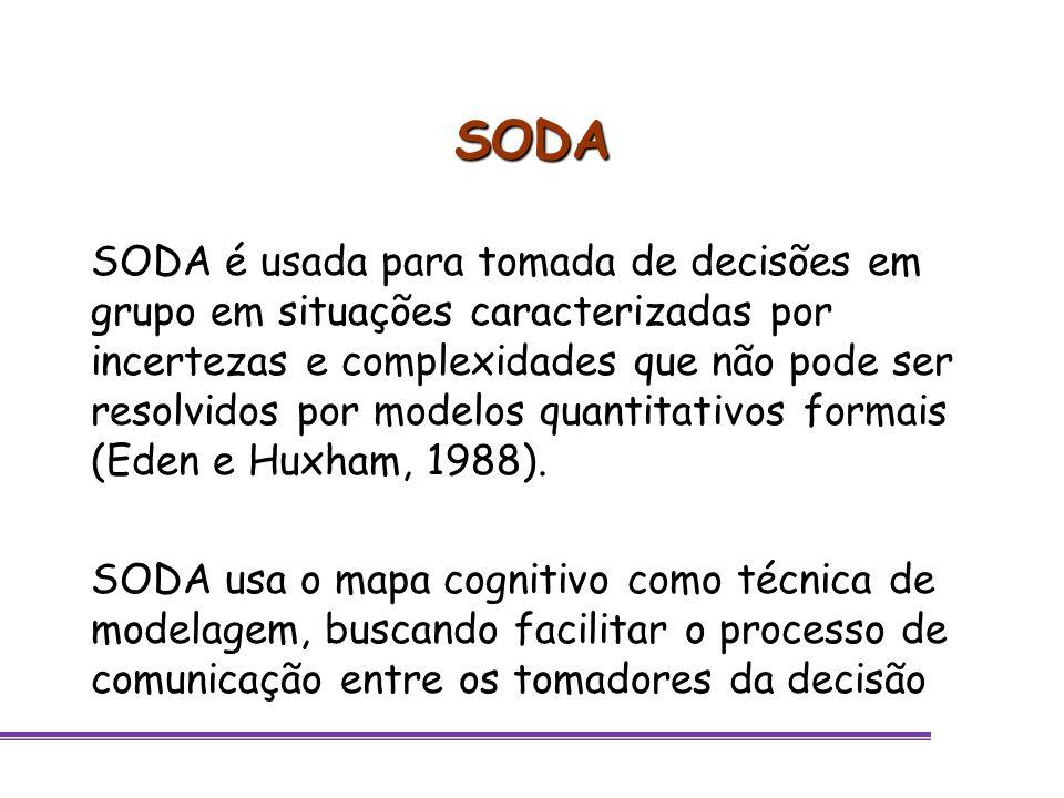 SODA SODA é usada para tomada de decisões em grupo em situações caracterizadas por incertezas e complexidades que não pode ser resolvidos por modelos