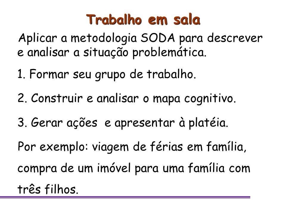 Trabalho em sala Aplicar a metodologia SODA para descrever e analisar a situação problemática. 1. Formar seu grupo de trabalho. 2. Construir e analisa