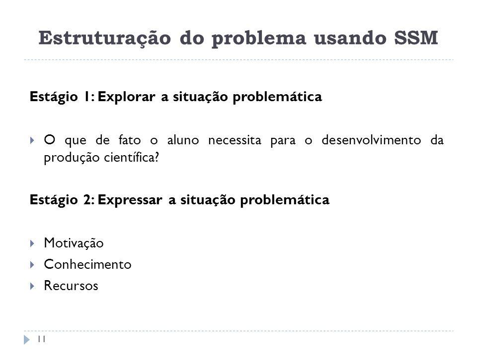 Estágio 1: Explorar a situação problemática O que de fato o aluno necessita para o desenvolvimento da produção científica? Estágio 2: Expressar a situ
