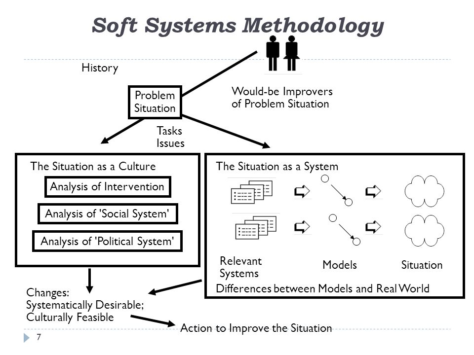 7 Soft Systems Methodology Would-be Improvers of Problem Situation Problem Situation Tasks Issues History Relevant Systems ModelsSituation The Situati