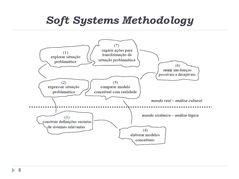 8 Soft Systems Methodology