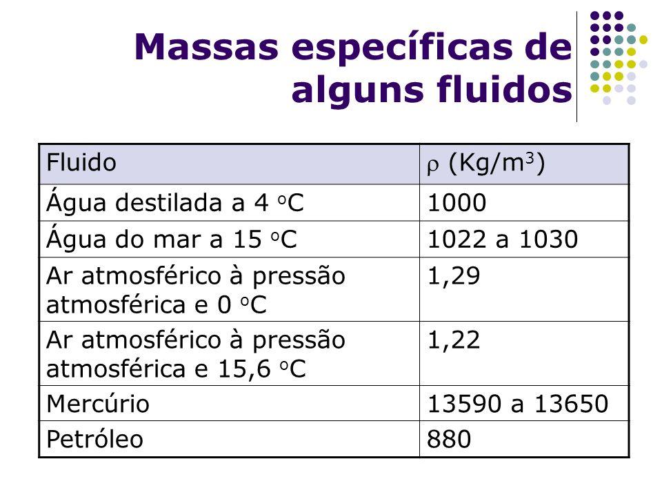 Massas específicas de alguns fluidos Fluido (Kg/m 3 ) Água destilada a 4 o C1000 Água do mar a 15 o C1022 a 1030 Ar atmosférico à pressão atmosférica