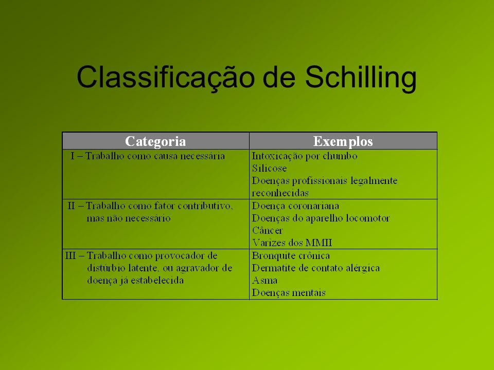 Classificação de Schilling