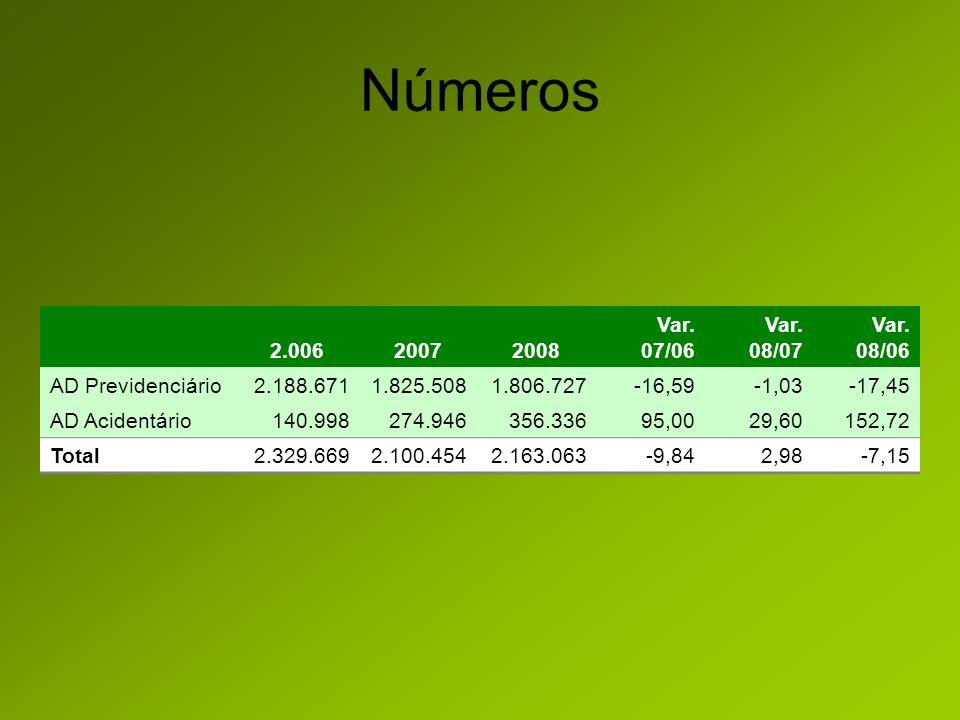 Números 2.00620072008 Var.07/06 Var. 08/07 Var.