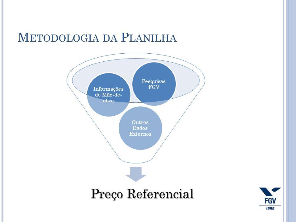 M ETODOLOGIA DA P LANILHA Preço Referencial Outros Dados Externos Informações de Mão-de- obra Pesquisas FGV