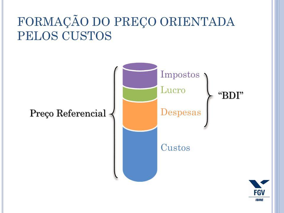 FORMAÇÃO DO PREÇO ORIENTADA PELOS CUSTOS Custos Lucro Despesas Impostos Preço Referencial BDI