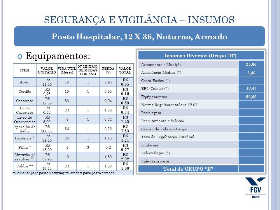SEGURANÇA E VIGILÂNCIA – INSUMOS Equipamentos: Posto Hospitalar, 12 X 36, Noturno, Armado 25,66 2,46 - 10,45 ITEM VALOR UNITÁRIO VIDA ÚTIL (Meses) Nº