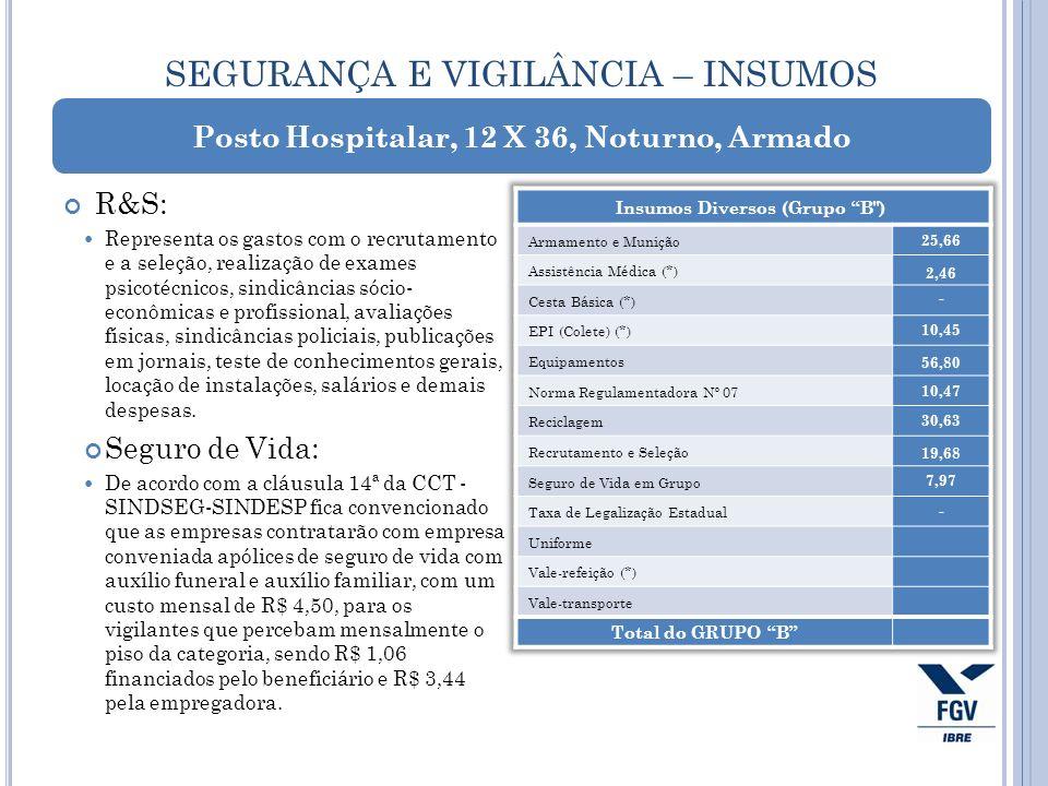 SEGURANÇA E VIGILÂNCIA – INSUMOS R&S: Representa os gastos com o recrutamento e a seleção, realização de exames psicotécnicos, sindicâncias sócio- eco
