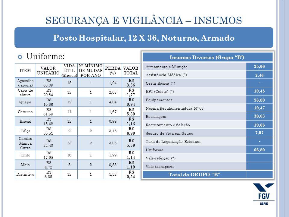 SEGURANÇA E VIGILÂNCIA – INSUMOS Uniforme: Posto Hospitalar, 12 X 36, Noturno, Armado 25,66 2,46 - 10,45 56,80 10,47 30,63 19,68 7,97 - ITEM VALOR UNI