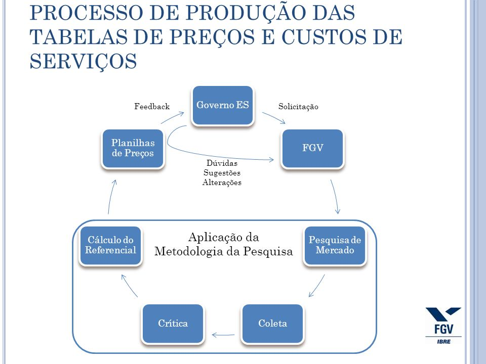 Aplicação da Metodologia da Pesquisa PROCESSO DE PRODUÇÃO DAS TABELAS DE PREÇOS E CUSTOS DE SERVIÇOS Governo ESFGV Pesquisa de Mercado ColetaCrítica C