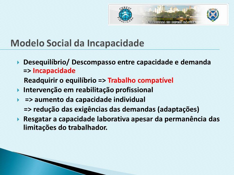 Helder do Prado Sousa – Fisioterapeuta/Ergonomista CEREST – PIRACICABA – SP CEREST – PIRACICABA – SPhelderprado@msn.com