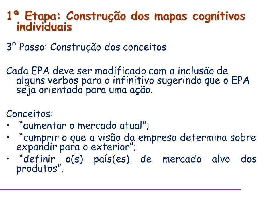 1ª Etapa: Construção dos mapas cognitivos individuais 3° Passo: Construção dos conceitos Cada EPA deve ser modificado com a inclusão de alguns verbos
