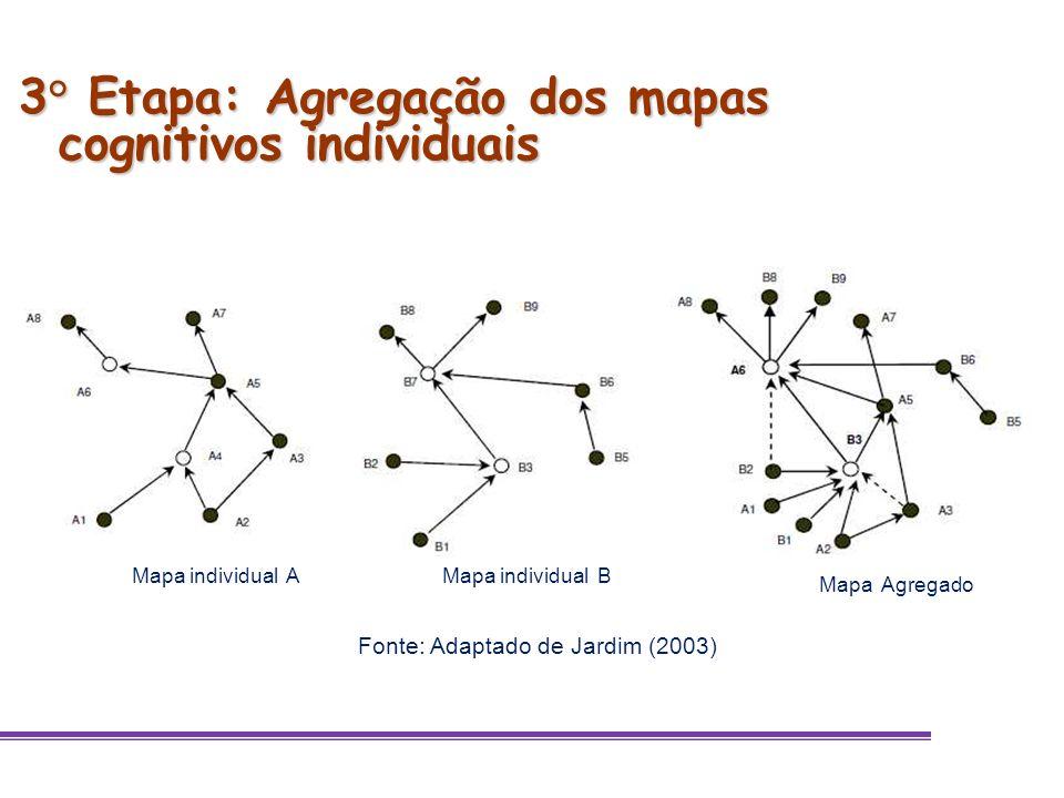 3° Etapa: Agregação dos mapas cognitivos individuais Fonte: Adaptado de Jardim (2003) Mapa individual AMapa individual B Mapa Agregado