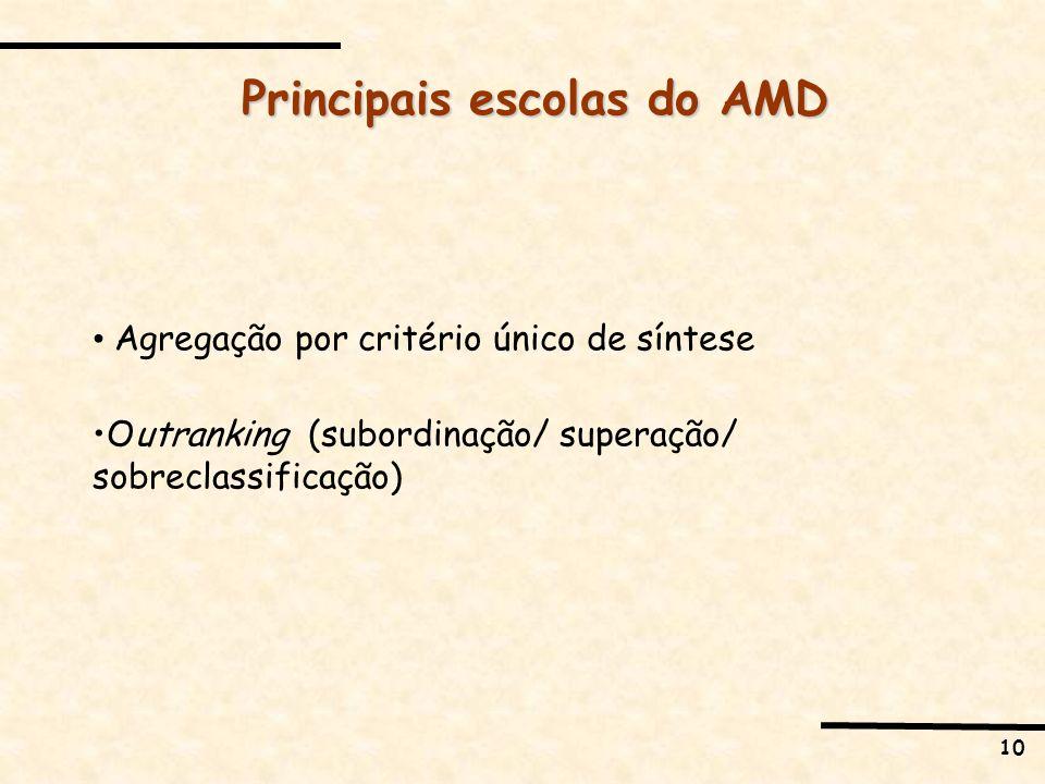 10 Agregação por critério único de síntese Outranking (subordinação/ superação/ sobreclassificação) Principais escolas do AMD