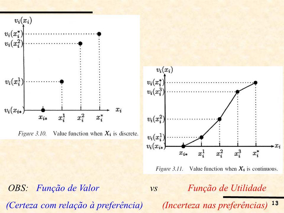 13 OBS: Função de Valor vs Função de Utilidade (Certeza com relação à preferência) (Incerteza nas preferências)