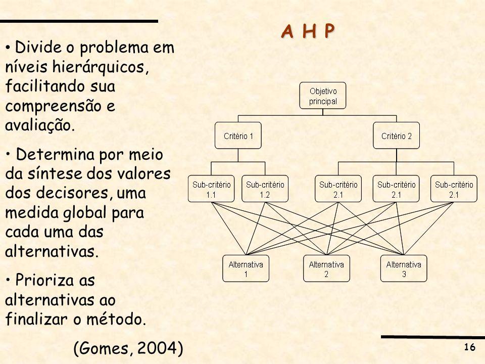 16 A H P Divide o problema em níveis hierárquicos, facilitando sua compreensão e avaliação. Determina por meio da síntese dos valores dos decisores, u