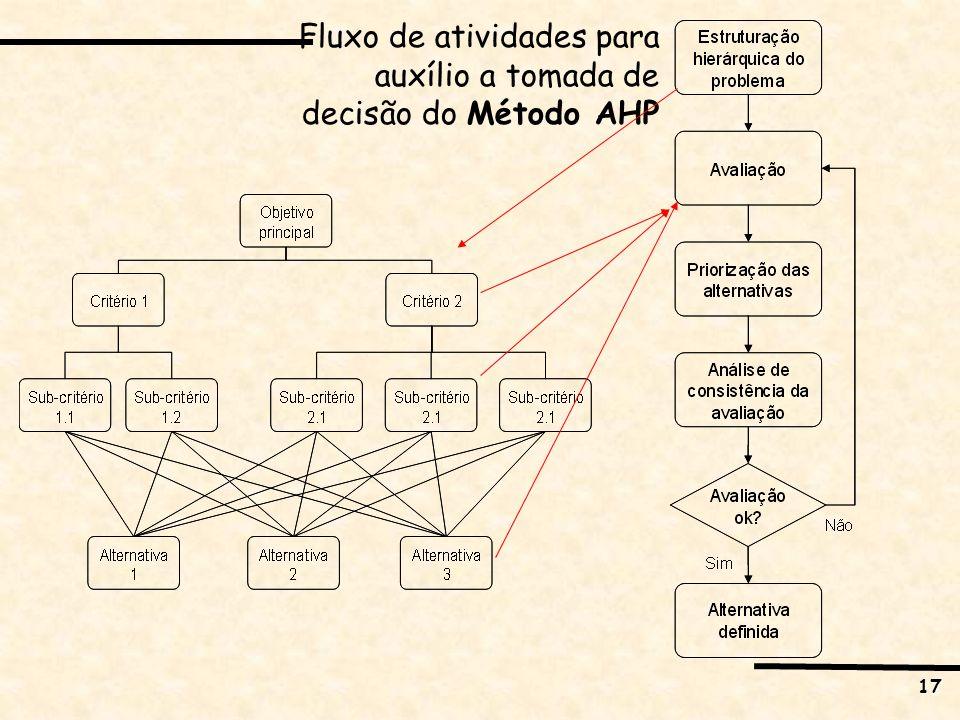 17 Fluxo de atividades para auxílio a tomada de decisão do Método AHP