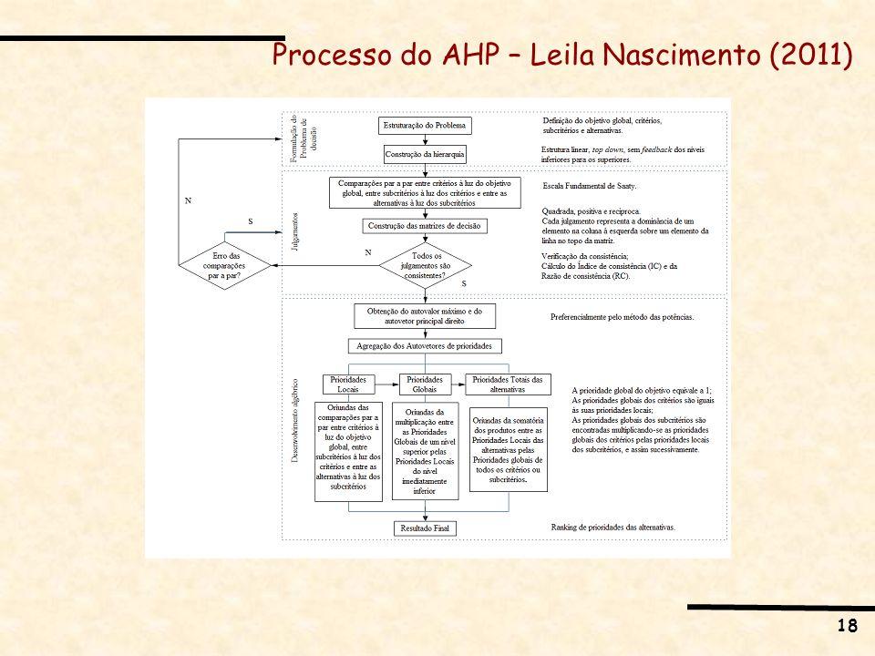 18 Processo do AHP – Leila Nascimento (2011)