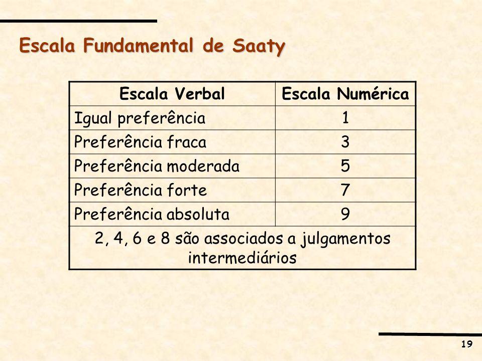 19 Escala Fundamental de Saaty Escala VerbalEscala Numérica Igual preferência1 Preferência fraca3 Preferência moderada5 Preferência forte7 Preferência