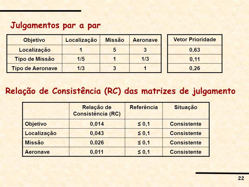 22 Julgamentos par a par ObjetivoLocalizaçãoMissãoAeronave Localização 153 Tipo de Missão 1/511/3 Tipo de Aeronave 1/331 Vetor Prioridade 0,63 0,11 0,