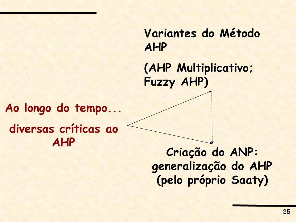 25 Ao longo do tempo... diversas críticas ao AHP Variantes do Método AHP (AHP Multiplicativo; Fuzzy AHP) Criação do ANP: generalização do AHP (pelo pr