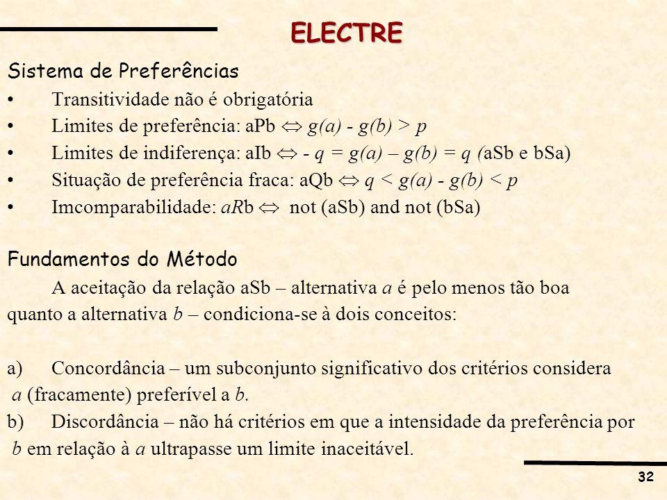 32 ELECTRE Sistema de Preferências Transitividade não é obrigatória Limites de preferência: aPb g(a) - g(b) > p Limites de indiferença: aIb - q = g(a)