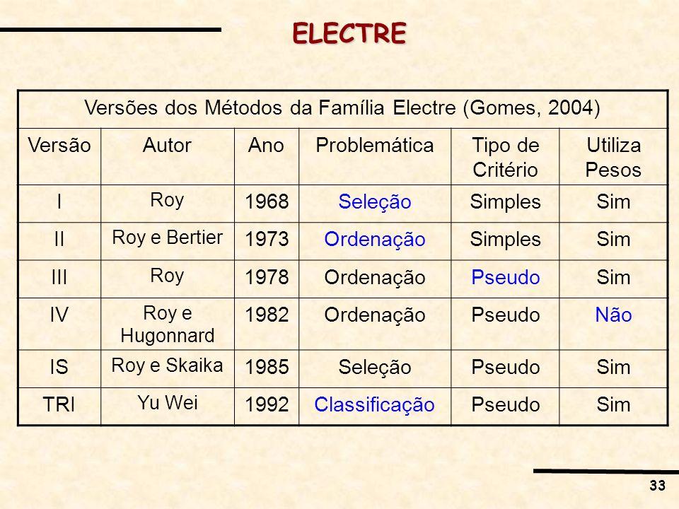 33 Versões dos Métodos da Família Electre (Gomes, 2004) VersãoAutorAnoProblemáticaTipo de Critério Utiliza Pesos I Roy 1968SeleçãoSimplesSim II Roy e