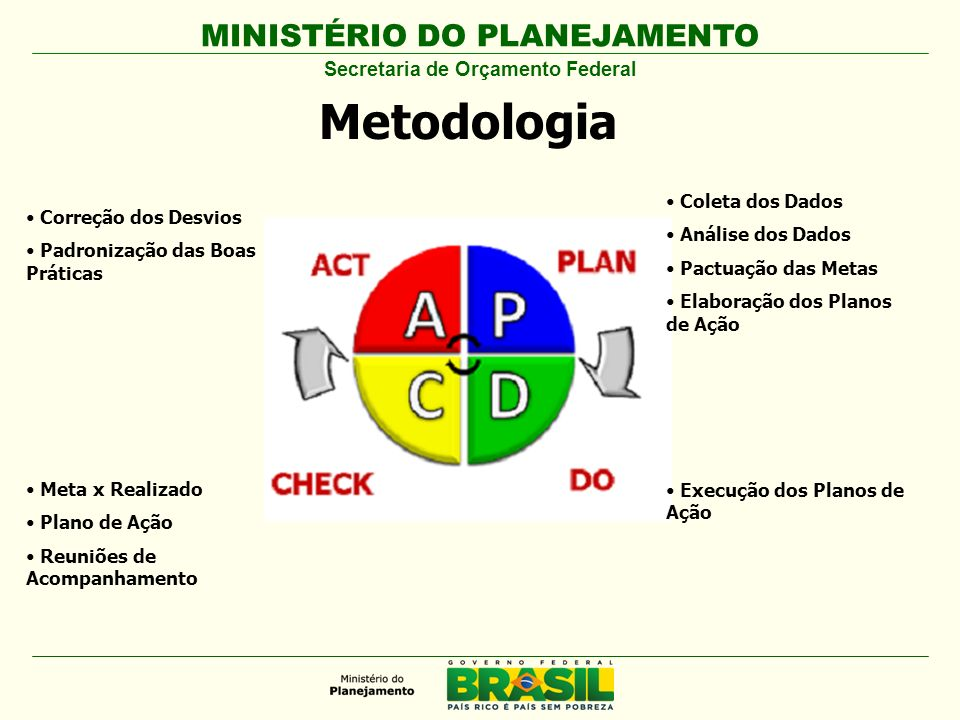 MINISTÉRIO DO PLANEJAMENTO Metodologia Coleta dos Dados Análise dos Dados Pactuação das Metas Elaboração dos Planos de Ação Execução dos Planos de Açã