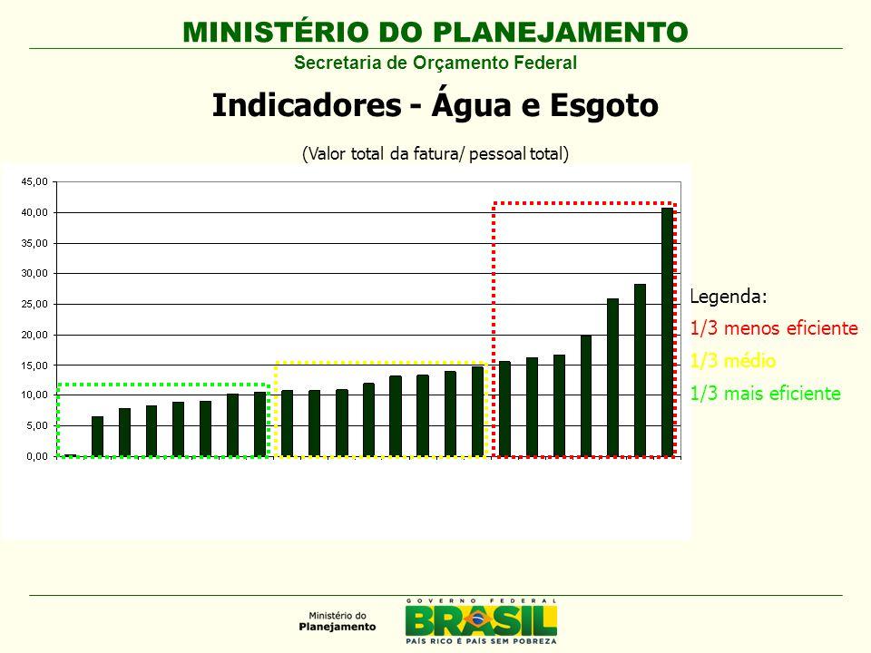 MINISTÉRIO DO PLANEJAMENTO Secretaria de Orçamento Federal Indicadores - Água e Esgoto (Valor total da fatura/ pessoal total) Legenda: 1/3 menos efici