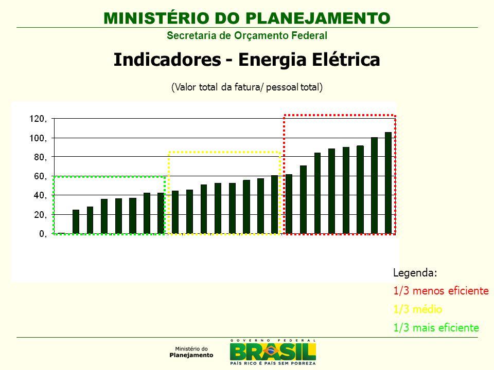 MINISTÉRIO DO PLANEJAMENTO Secretaria de Orçamento Federal Indicadores - Energia Elétrica (Valor total da fatura/ pessoal total) Legenda: 1/3 menos ef